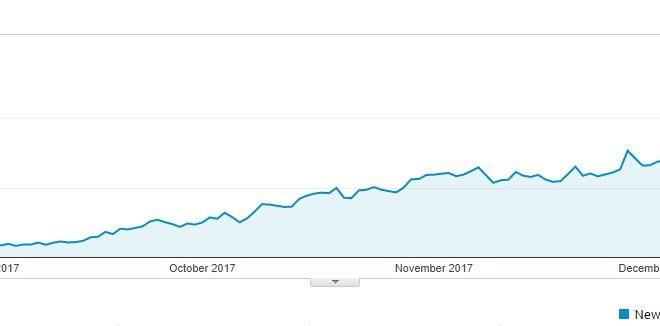 organic seo traffic case study